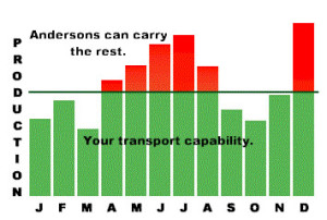 Bar Graph showing transport capacity, and the volume Andersons can carry on the months that you cannot handle.